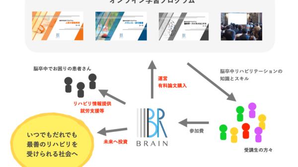 脳卒中リハビリでEBPは一般的になり得るか?