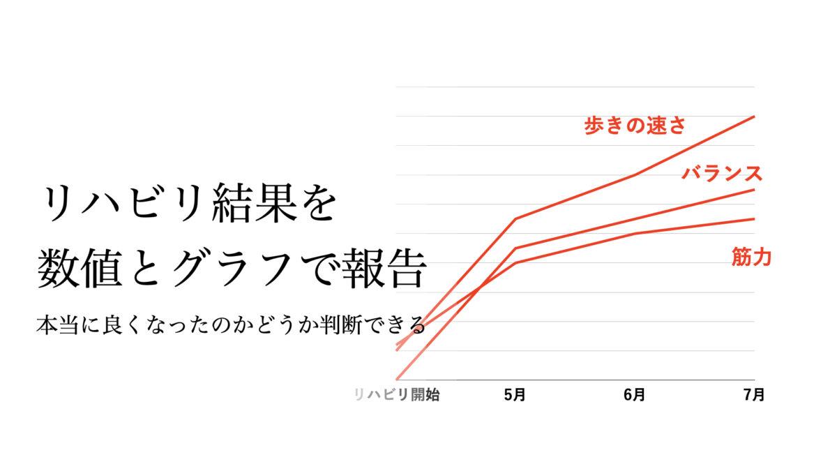 """リハビリ結果の """"見える化"""""""